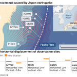 Japan Earthquake shifted ocean floor 65 ft
