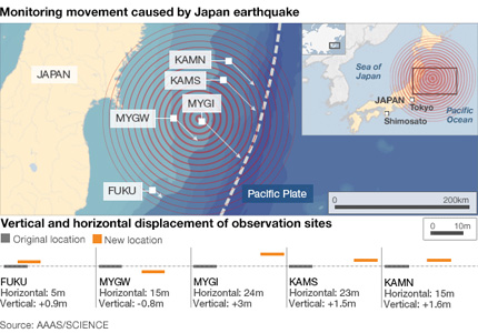 Japan Earthquake shifts ocean floor