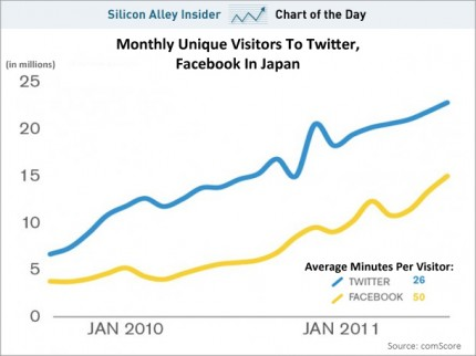twitter new activations graph in Japan